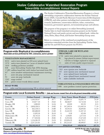 Siuslaw Collaborative Watershed Restoration Program Annual Reports